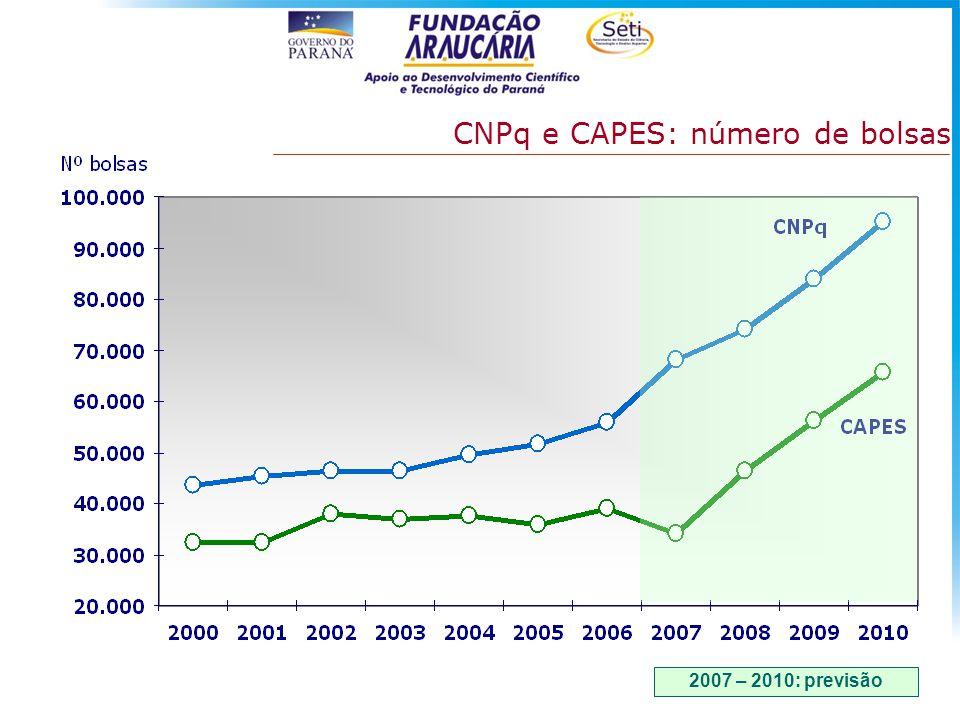 CNPq e CAPES: número de bolsas 2007 – 2010: previsão