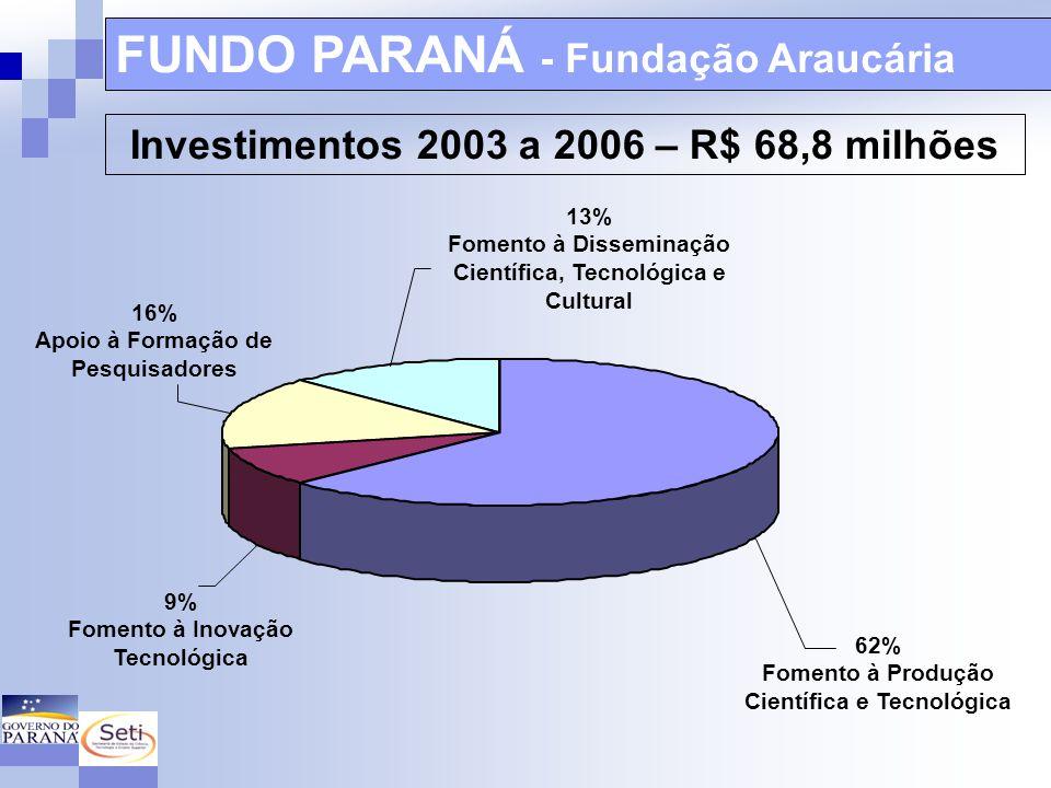 Secretaria de Ciência, Tecnologia e Ensino Superior FUNDO PARANÁ 2008 83.639.970,00Total Geral do Fundo 2008 6.500.000,00Suplementação (2003_2006) 2.314.200,003% manutenção 14.965.154,00Tecpar (20%) 22.447.731,00Fundação Araucária (30%) 37.412.885,00Projetos Estratégicos (UGF) (50%) 74.825.770,00Total disponível para Programas de C&T, I 2.314.200,003% de manutenção da UGF 77.139.970,00Previsão orçamentária (SEPL) PROGRAMAÇÃO 2008