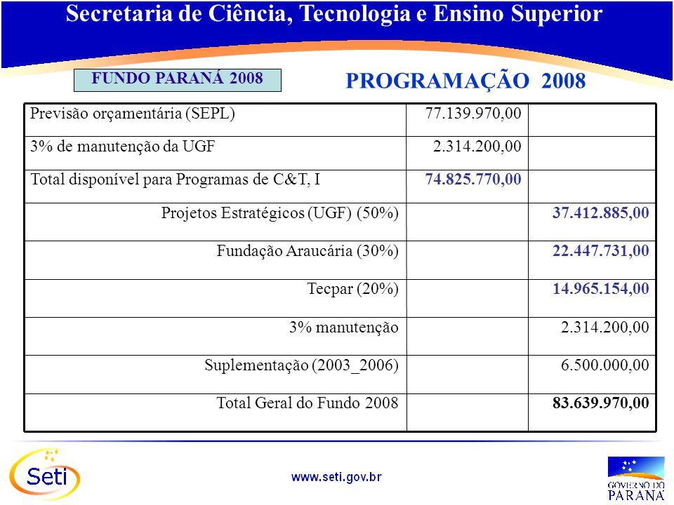 Número de Bolsas de Mestrado, CAPES e CNPq, 2000-2010 2007 – 2010: previsão CNPq e CAPES – mestrado