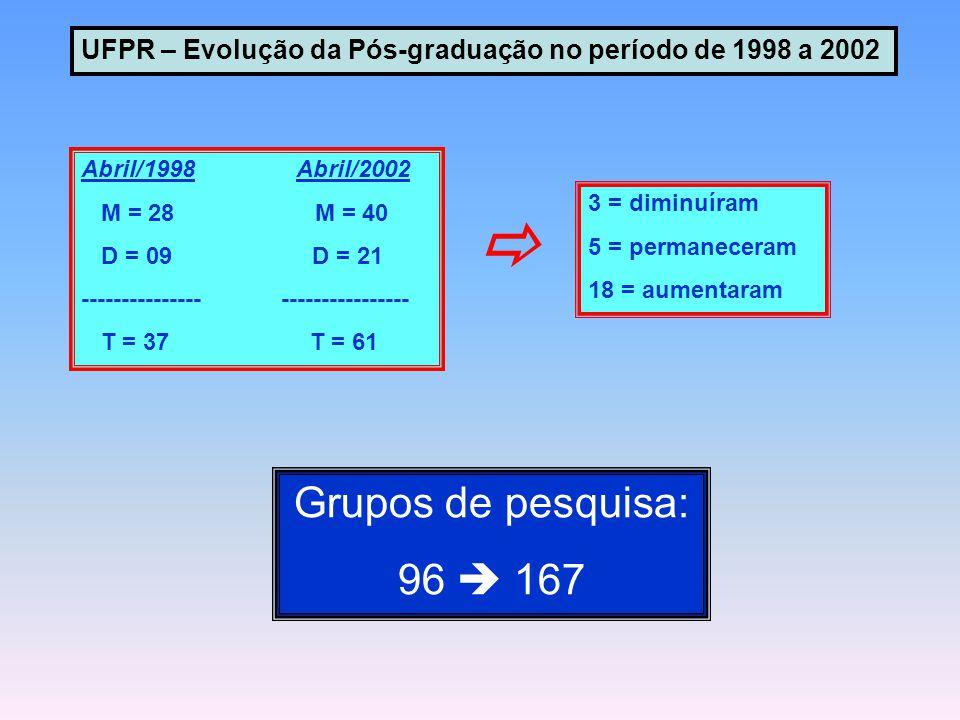 Abril/1998 Abril/2002 M = 28 M = 40 D = 09 D = 21 --------------- ---------------- T = 37 T = 61  3 = diminuíram 5 = permaneceram 18 = aumentaram Grupos de pesquisa: 96  167 UFPR – Evolução da Pós-graduação no período de 1998 a 2002