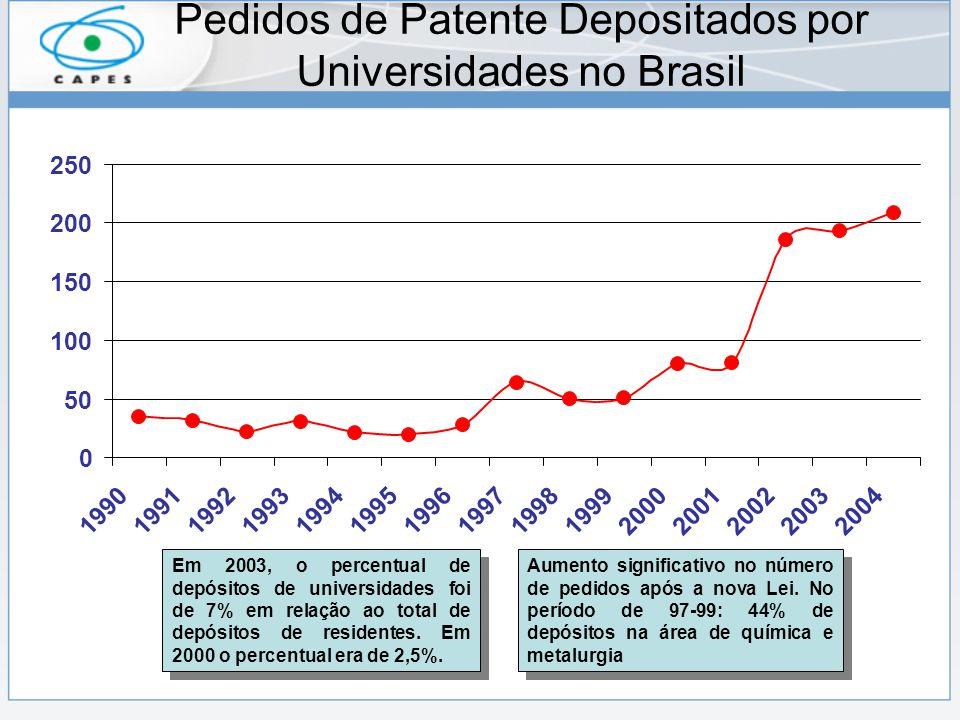 Pedidos de Patente Depositados por Universidades no Brasil Aumento significativo no número de pedidos após a nova Lei.