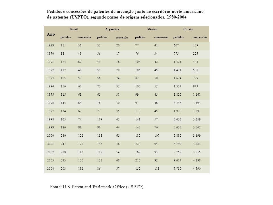 Pedidos e concessões de patentes de invenção junto ao escritório norte-americano de patentes (USPTO), segundo países de origem selecionados, 1980-2004 A no Brasil Argentina México Coréia pedidosconcessõepedidos concessões pedidosconcessõespedidosconcessões 19891113632207741607159 1990884156177634775225 1991124625916106421.321405 1992112405920105451.471538 199310557562482501.624779 1994156607532105521.354943 199511563653199451.8201.161 199614563783097464.2481.493 1997134627735110451.9201.891 19981657411943141575.4523.259 1999186919644147765.0333.562 2000240122138651801075.8823.699 200124712714658220956.7923.783 200228811310954167937.7573.755 200333315012368213929.6144.198 200420319286571521139.7304.590 Fonte: U.S.
