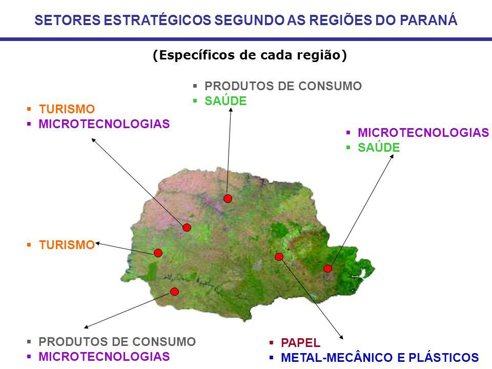  MICROTECNOLOGIAS  SAÚDE  PRODUTOS DE CONSUMO  SAÚDE  PAPEL  METAL-MECÂNICO E PLÁSTICOS  TURISMO  MICROTECNOLOGIAS  TURISMO  PRODUTOS DE CONSUMO  MICROTECNOLOGIAS SETORES ESTRATÉGICOS SEGUNDO AS REGIÕES DO PARANÁ (Específicos de cada região)