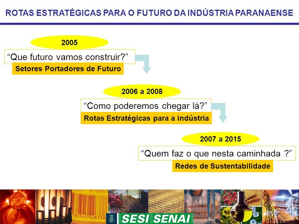 ROTAS ESTRATÉGICAS PARA O FUTURO DA INDÚSTRIA PARANAENSE Que futuro vamos construir Como poderemos chegar lá Quem faz o que nesta caminhada Redes de Sustentabilidade Rotas Estratégicas para a indústria Setores Portadores de Futuro 2005 2006 a 2008 2007 a 2015
