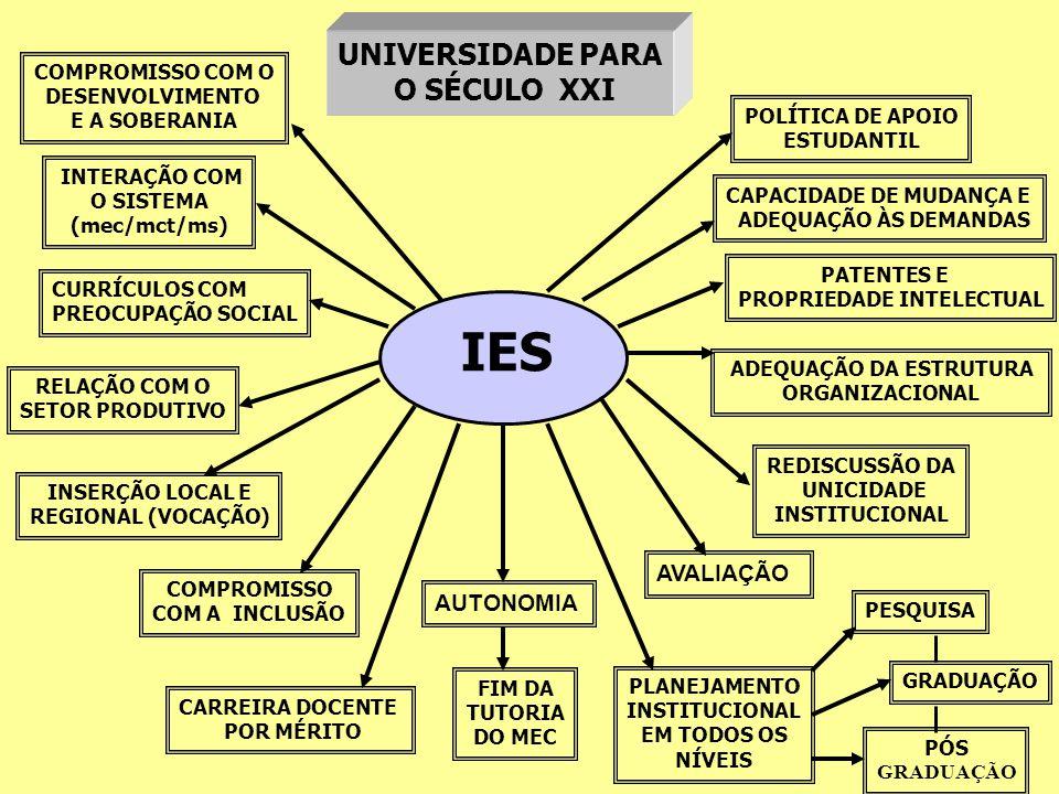 IES AUTONOMIA AVALIAÇÃO PLANEJAMENTO INSTITUCIONAL EM TODOS OS NÍVEIS CARREIRA DOCENTE POR MÉRITO COMPROMISSO COM A INCLUSÃO REDISCUSSÃO DA UNICIDADE INSTITUCIONAL INSERÇÃO LOCAL E REGIONAL (VOCAÇÃO) ADEQUAÇÃO DA ESTRUTURA ORGANIZACIONAL FIM DA TUTORIA DO MEC PESQUISA GRADUAÇÃO PÓS GRADUAÇÃO RELAÇÃO COM O SETOR PRODUTIVO CURRÍCULOS COM PREOCUPAÇÃO SOCIAL PATENTES E PROPRIEDADE INTELECTUAL INTERAÇÃO COM O SISTEMA (mec/mct/ms) CAPACIDADE DE MUDANÇA E ADEQUAÇÃO ÀS DEMANDAS POLÍTICA DE APOIO ESTUDANTIL COMPROMISSO COM O DESENVOLVIMENTO E A SOBERANIA UNIVERSIDADE PARA O SÉCULO XXI