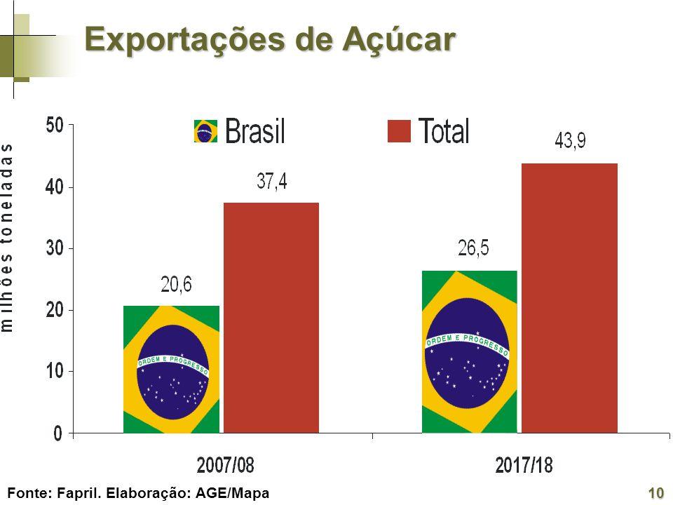 Fonte: FapriI. Elaboração: AGE/Mapa Exportações de Açúcar 10