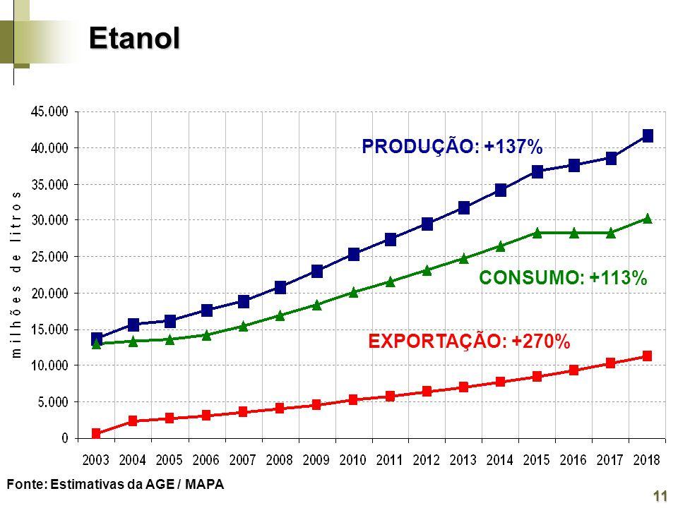 Fonte: Estimativas da AGE / MAPA PRODUÇÃO: +137% CONSUMO: +113% EXPORTAÇÃO: +270% 11 EtanolEtanol