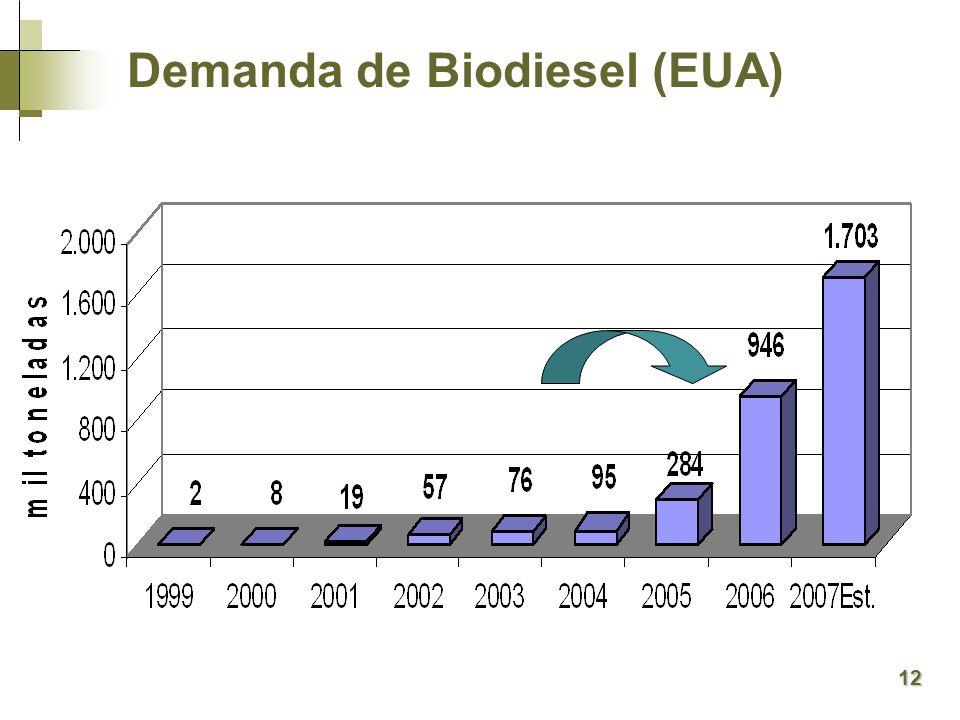 Demanda de Biodiesel (EUA) 12