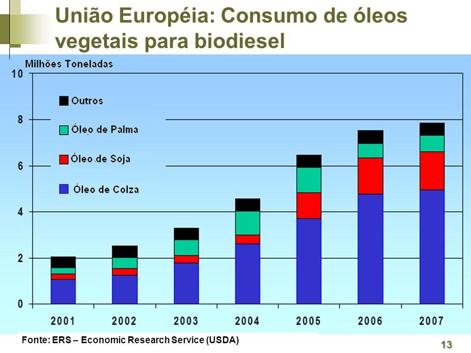 Fonte: ERS – Economic Research Service (USDA) 13 União Européia: Consumo de óleos vegetais para biodiesel