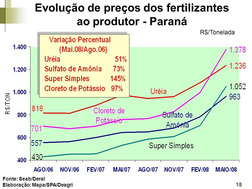 Fonte: Seab/Deral Elaboração: Mapa/SPA/Deagri 18 R$/Tonelada Evolução de preços dos fertilizantes ao produtor - Paraná