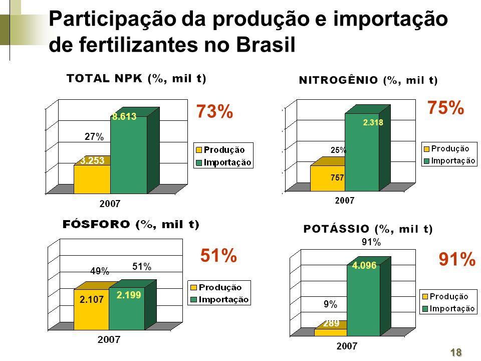 3.253 8.613 27% 757 2.318 25% 2.107 2.199 49% 51% 289 4.096 9% 91% 18 Participação da produção e importação de fertilizantes no Brasil 75% 73% 91% 51%