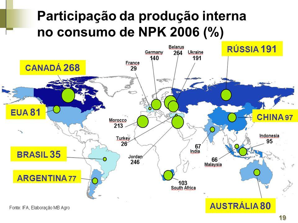 19 Participação da produção interna no consumo de NPK 2006 (%) BRASIL 35 CANADÁ 268 AUSTRÁLIA 80 RÚSSIA 191 ARGENTINA 77 EUA 81 CHINA 97