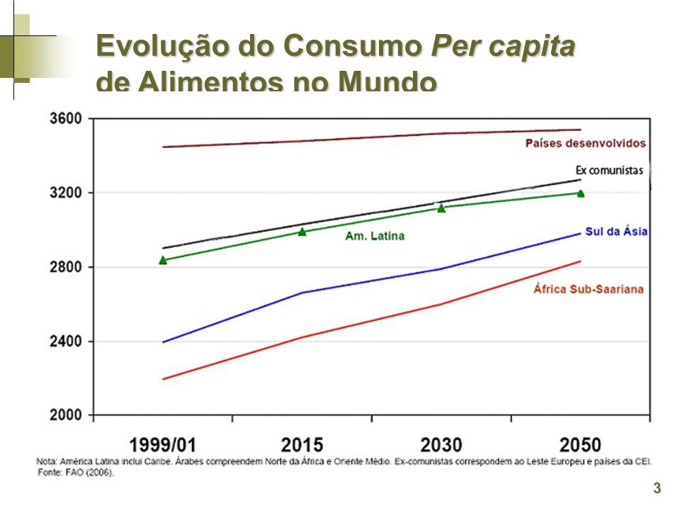 (Kcal/pessoa/dia) Evolução do Consumo Per capita de Alimentos no Mundo 3