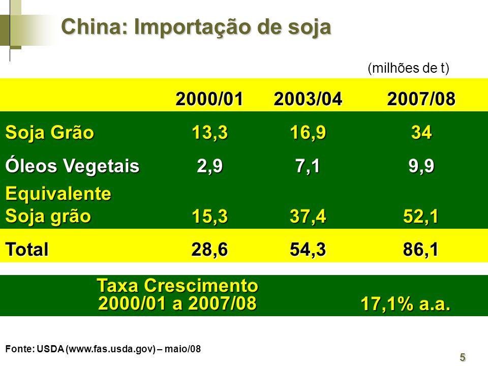 (milhões de t) 2000/012003/042007/08 Soja Grão 13,316,934 Óleos Vegetais 2,97,19,9 Equivalente Soja grão 15,337,452,1 Total28,654,386,1 Taxa Crescimento 2000/01 a 2007/08 17,1% a.a.