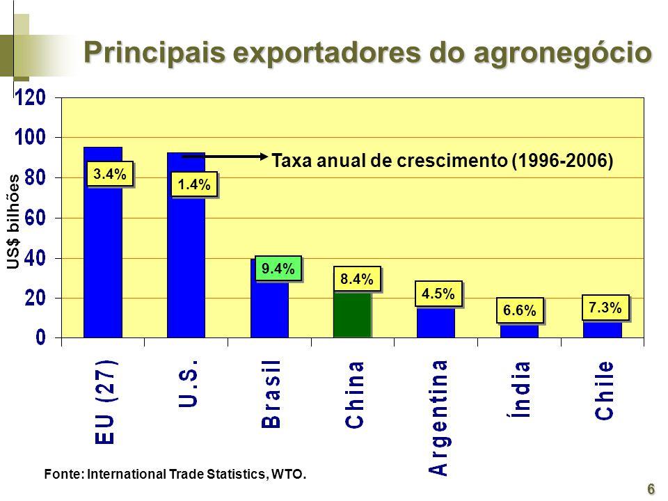 US$ bilhões 3.4% 1.4% 9.4% Taxa anual de crescimento (1996-2006) 8.4% 4.5% 6.6% 7.3% Fonte: International Trade Statistics, WTO.