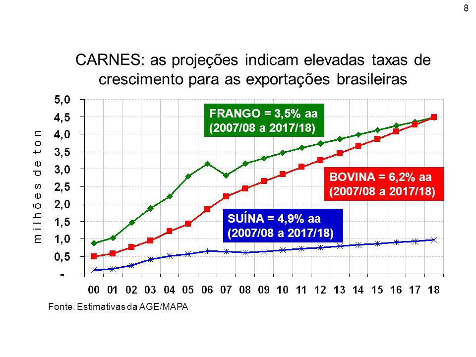 8 Fonte: Estimativas da AGE/MAPA CARNES: as projeções indicam elevadas taxas de crescimento para as exportações brasileiras FRANGO = 3,5% aa (2007/08 a 2017/18) BOVINA = 6,2% aa (2007/08 a 2017/18) SUÍNA = 4,9% aa (2007/08 a 2017/18)