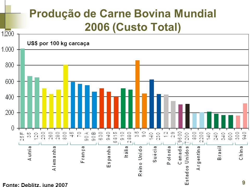 US$ por 100 kg carcaça Fonte: Deblitz, june 2007 Produção de Carne Bovina Mundial 2006 (Custo Total) 9