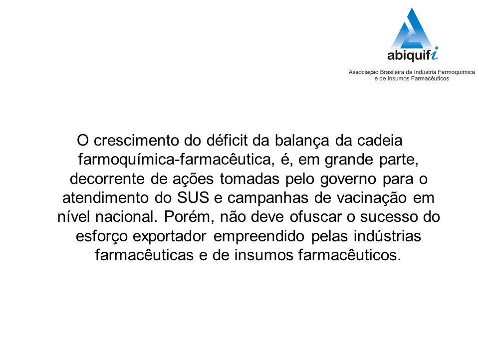 O crescimento do déficit da balança da cadeia farmoquímica-farmacêutica, é, em grande parte, decorrente de ações tomadas pelo governo para o atendimento do SUS e campanhas de vacinação em nível nacional.