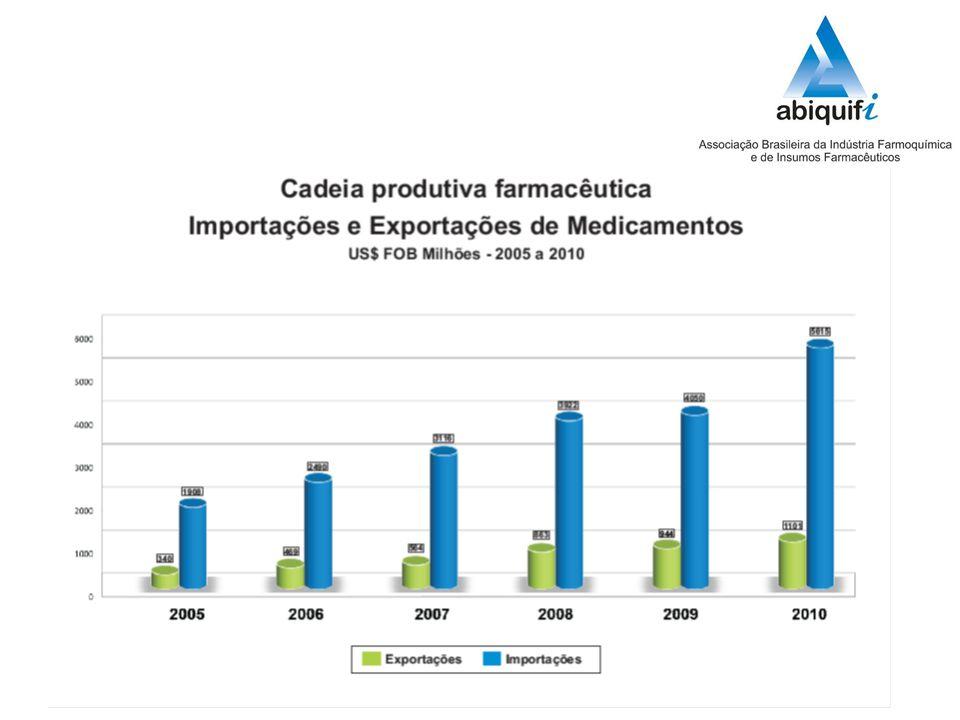 Somados os resultados das exportações das indústrias farmacêutica e de insumos farmacêuticos o resultado foi de US$ 1,697 bilhão em 2010, contra US$ 1,385 bilhão em 2009 (crescimento de 22,5%).