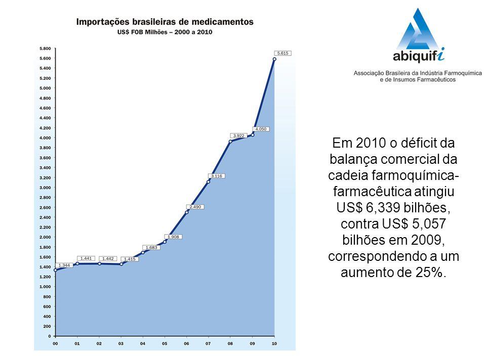 Em 2010 o déficit da balança comercial da cadeia farmoquímica- farmacêutica atingiu US$ 6,339 bilhões, contra US$ 5,057 bilhões em 2009, correspondendo a um aumento de 25%.
