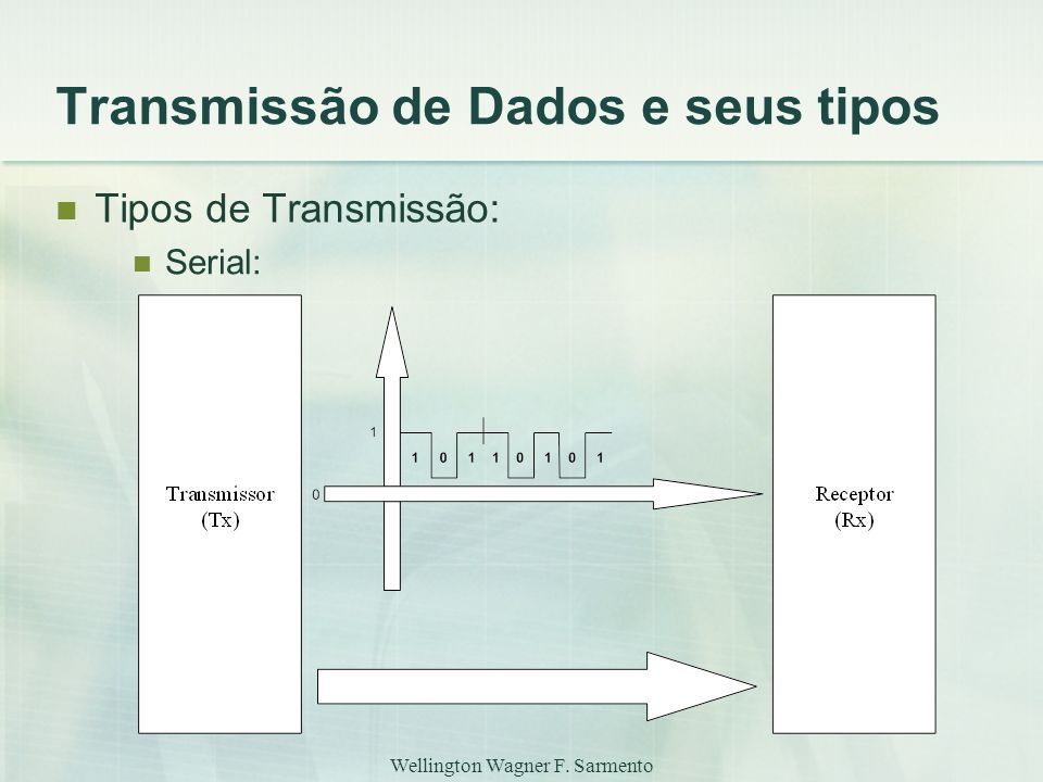 Wellington Wagner F. Sarmento Transmissão de Dados e seus tipos Tipos de Transmissão: Serial: