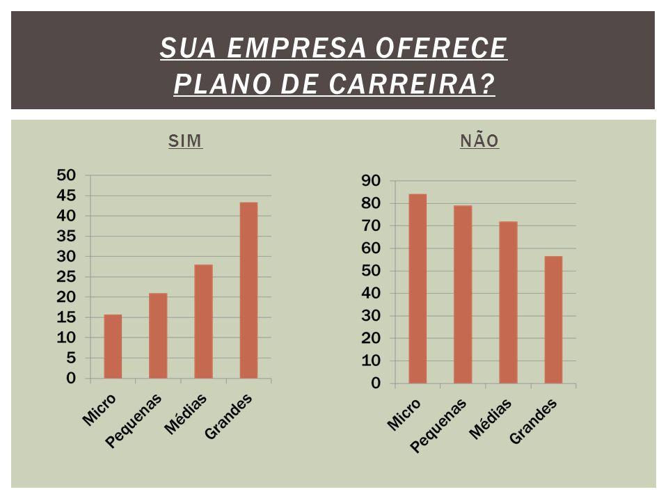 SIM NÃO SUA EMPRESA OFERECE PLANO DE CARREIRA