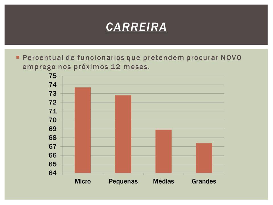  Percentual de funcionários que pretendem procurar NOVO emprego nos próximos 12 meses. CARREIRA