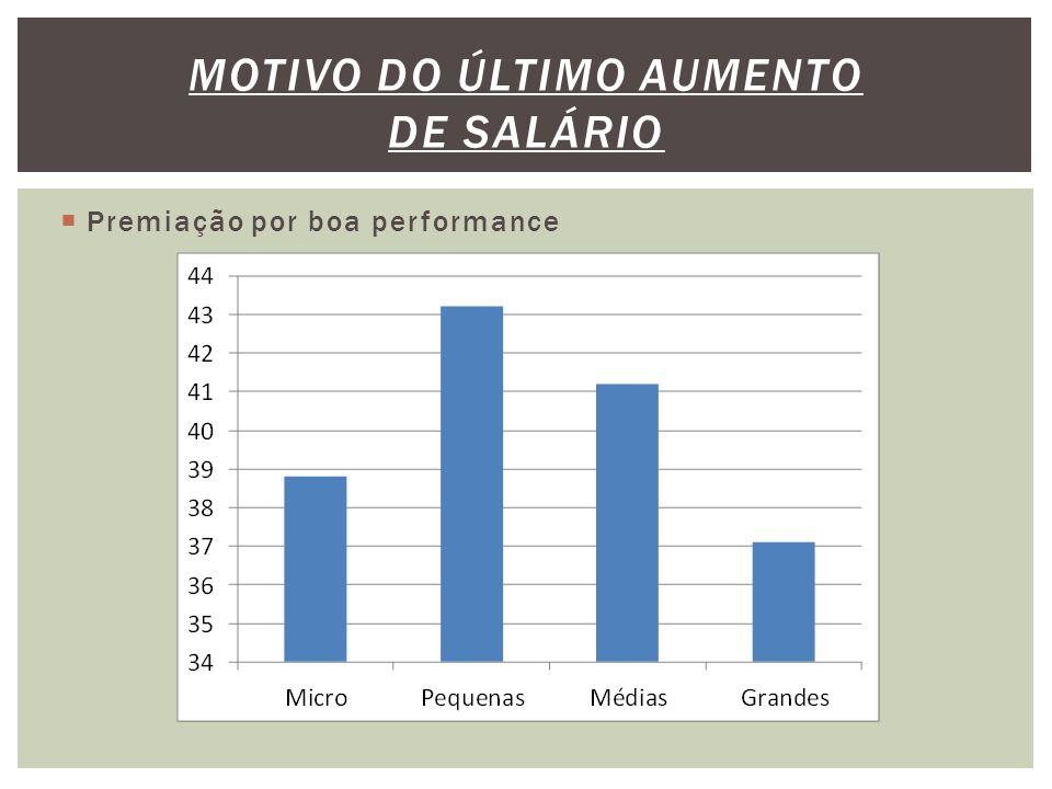  Premiação por boa performance MOTIVO DO ÚLTIMO AUMENTO DE SALÁRIO