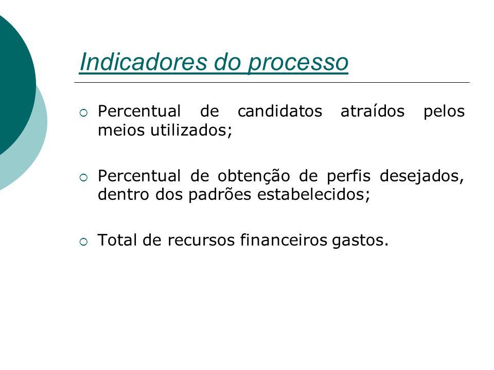 Indicadores do processo  Percentual de candidatos atraídos pelos meios utilizados;  Percentual de obtenção de perfis desejados, dentro dos padrões estabelecidos;  Total de recursos financeiros gastos.