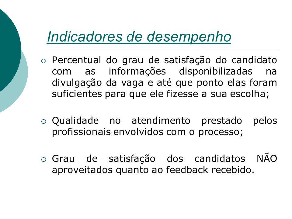 Indicadores de desempenho  Percentual do grau de satisfação do candidato com as informações disponibilizadas na divulgação da vaga e até que ponto el