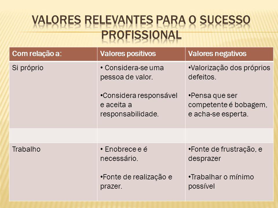 Com relação a:Valores positivosValores negativos Si próprio Considera-se uma pessoa de valor.