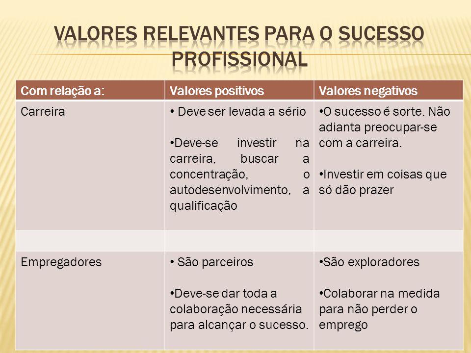Com relação a:Valores positivosValores negativos Carreira Deve ser levada a sério Deve-se investir na carreira, buscar a concentração, o autodesenvolvimento, a qualificação O sucesso é sorte.