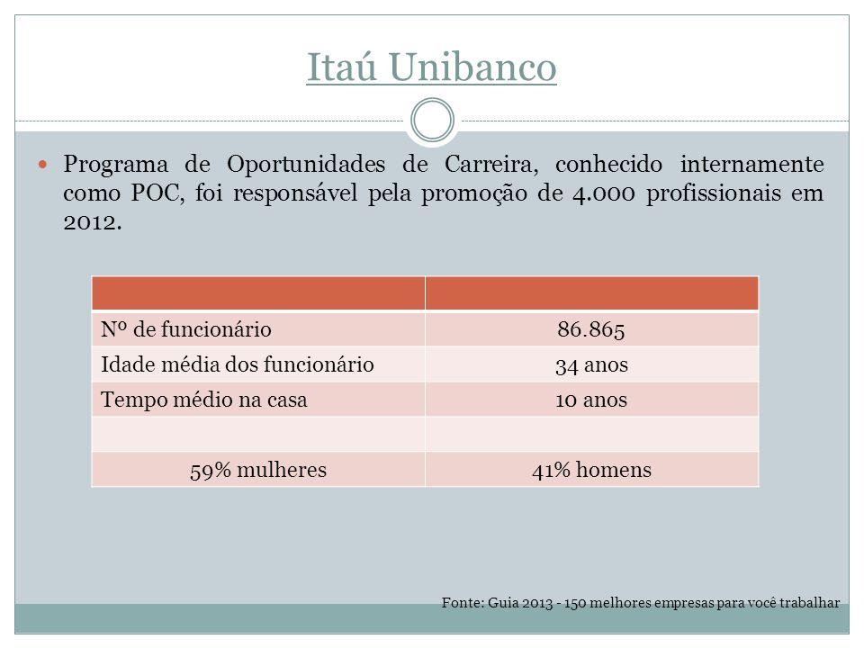 Itaú Unibanco Programa de Oportunidades de Carreira, conhecido internamente como POC, foi responsável pela promoção de 4.000 profissionais em 2012.