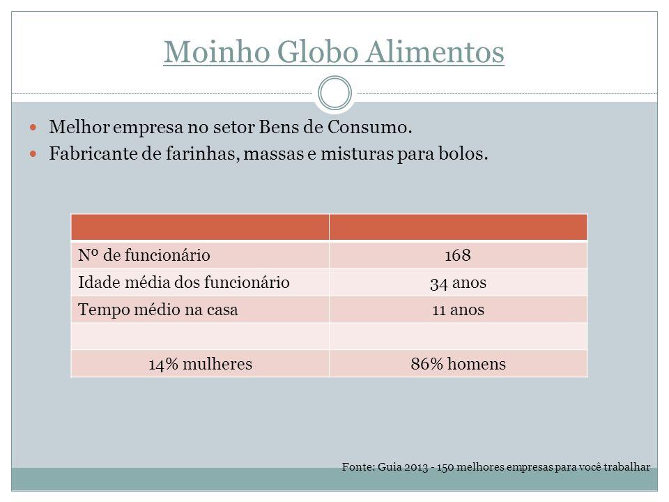 Moinho Globo Alimentos Melhor empresa no setor Bens de Consumo.