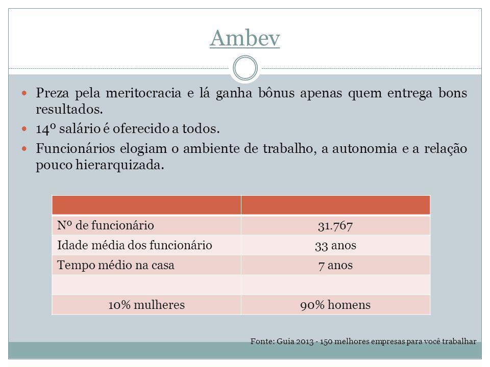 Ambev Preza pela meritocracia e lá ganha bônus apenas quem entrega bons resultados.