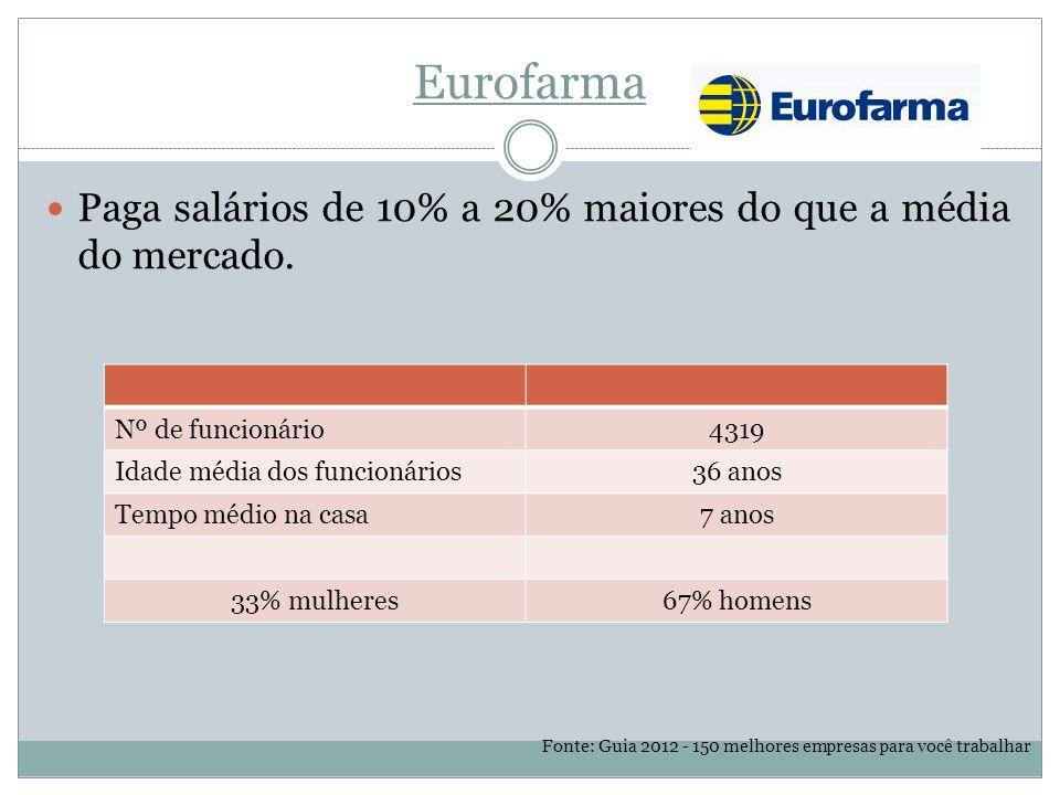 Eurofarma Paga salários de 10% a 20% maiores do que a média do mercado.