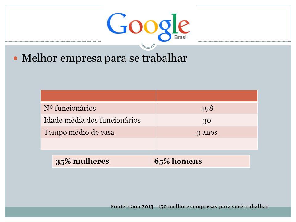 Melhor empresa para se trabalhar Nº funcionários498 Idade média dos funcionários30 Tempo médio de casa3 anos 35% mulheres65% homens Fonte: Guia 2013 - 150 melhores empresas para você trabalhar