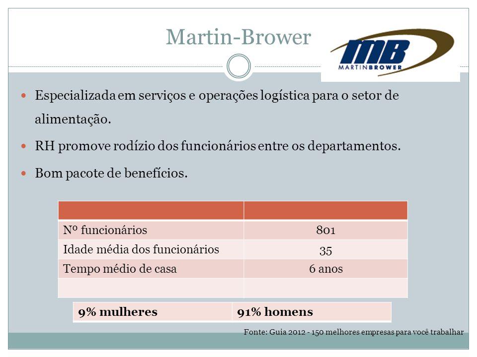 Martin-Brower Especializada em serviços e operações logística para o setor de alimentação.