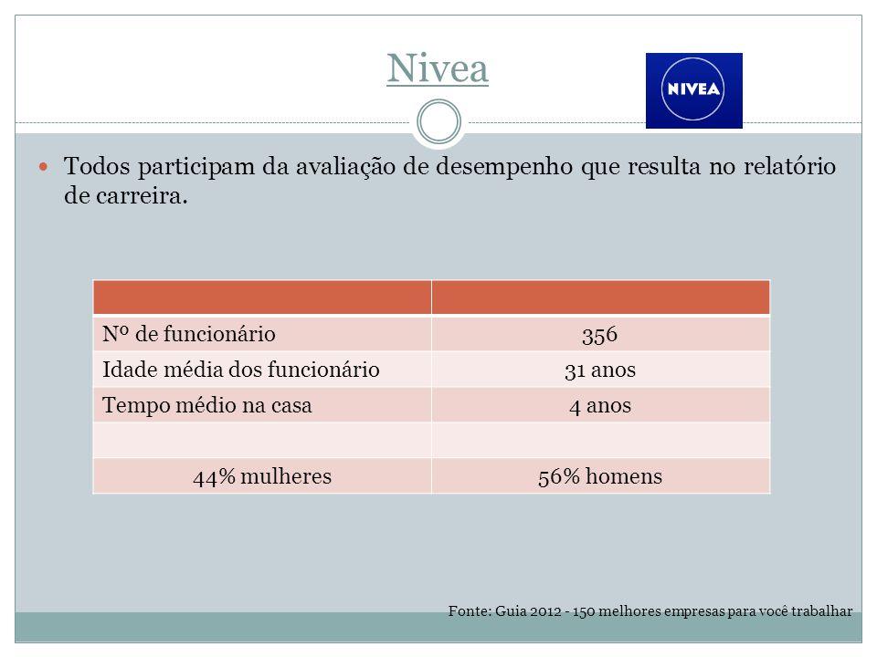 Nivea Todos participam da avaliação de desempenho que resulta no relatório de carreira.