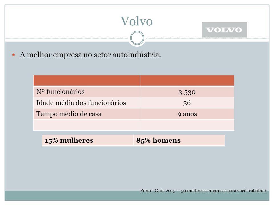Volvo A melhor empresa no setor autoindústria.