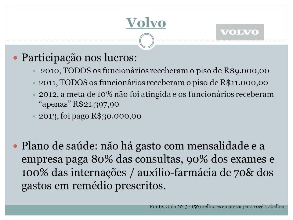 Volvo Participação nos lucros:  2010, TODOS os funcionários receberam o piso de R$9.000,00  2011, TODOS os funcionários receberam o piso de R$11.000,00  2012, a meta de 10% não foi atingida e os funcionários receberam apenas R$21.397,90  2013, foi pago R$30.000,00 Plano de saúde: não há gasto com mensalidade e a empresa paga 80% das consultas, 90% dos exames e 100% das internações / auxílio-farmácia de 70& dos gastos em remédio prescritos.