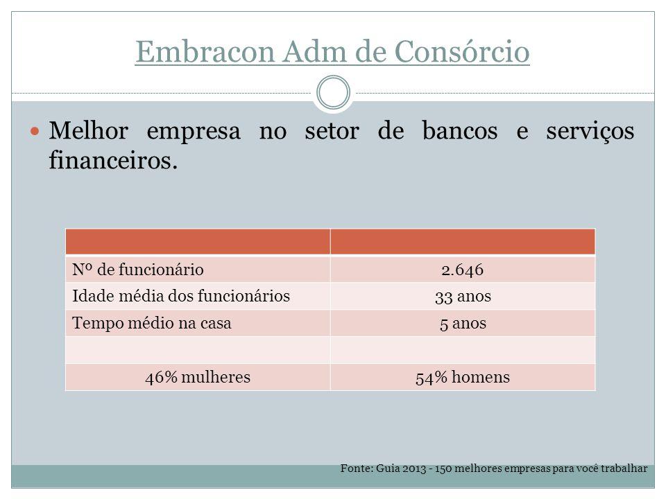 Embracon Adm de Consórcio Melhor empresa no setor de bancos e serviços financeiros.