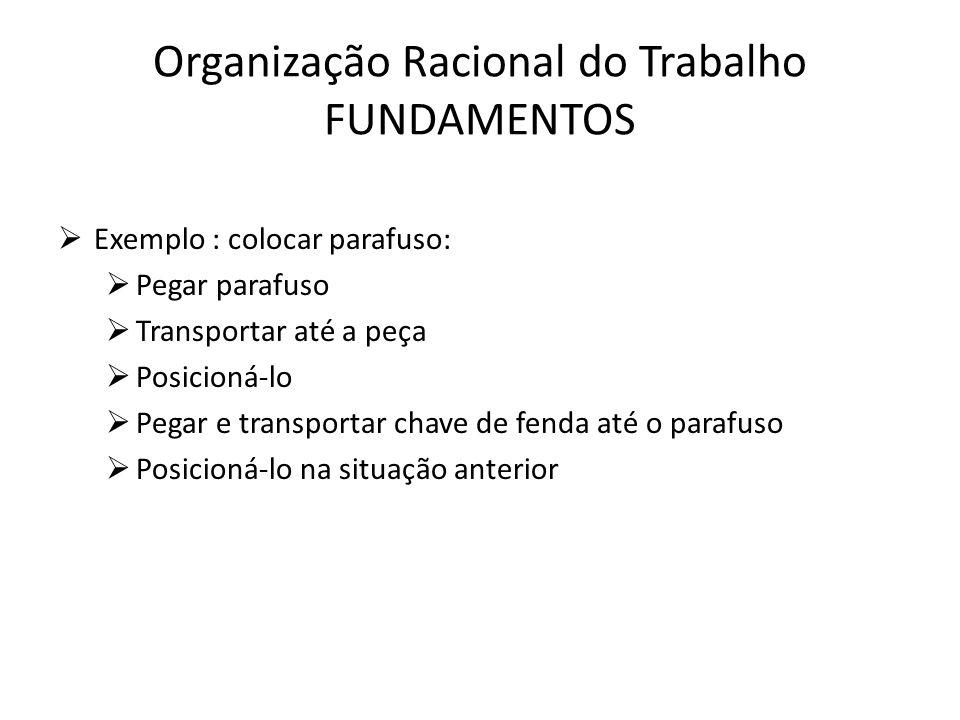 Organização Racional do Trabalho FUNDAMENTOS  Exemplo : colocar parafuso:  Pegar parafuso  Transportar até a peça  Posicioná-lo  Pegar e transpor