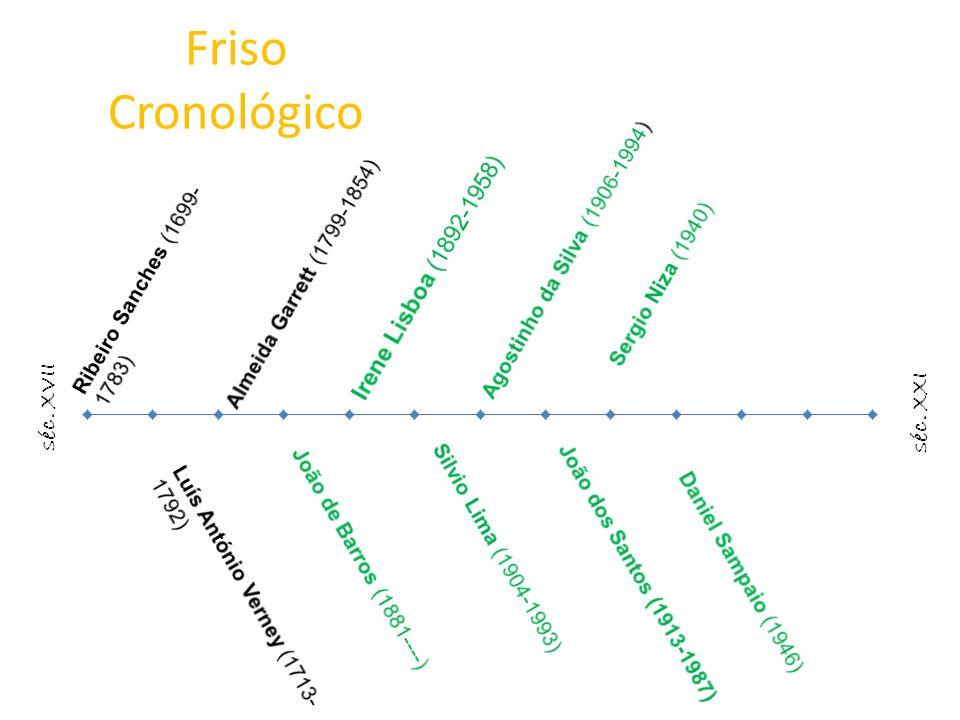 Friso Cronológico séc. XVII séc. XXI