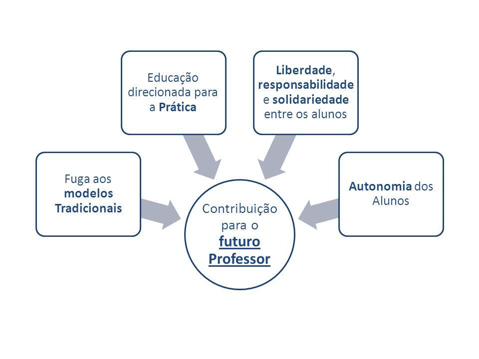 Contribuição para o futuro Professor Fuga aos modelos Tradicionais Educação direcionada para a Prática Liberdade, responsabilidade e solidariedade ent