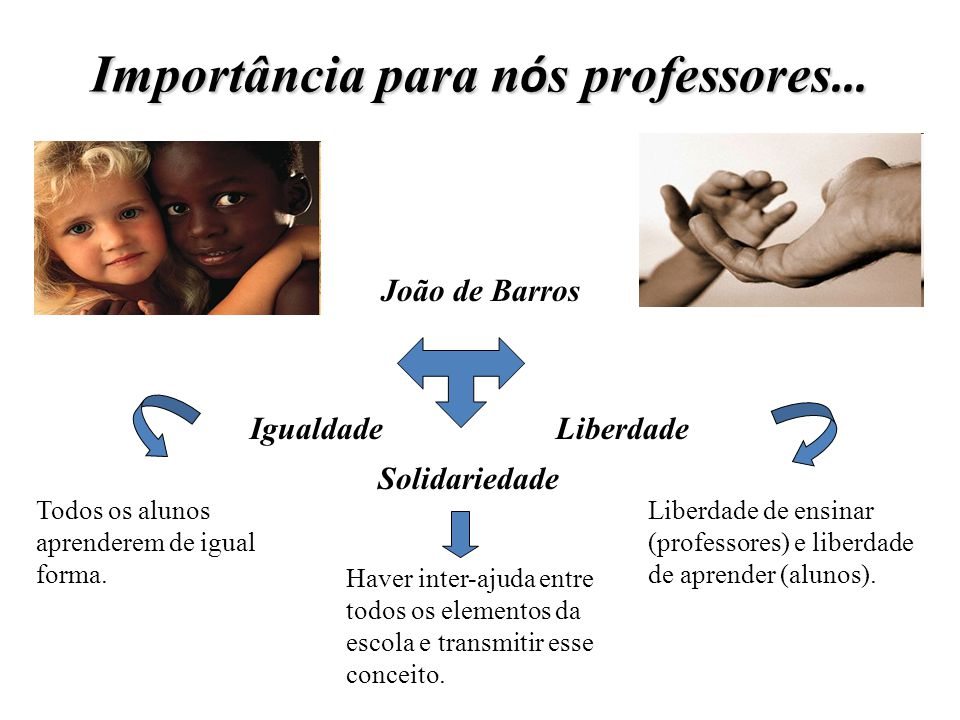 Importância para n ó s professores … João de Barros Igualdade Liberdade Solidariedade Todos os alunos aprenderem de igual forma. Haver inter-ajuda ent