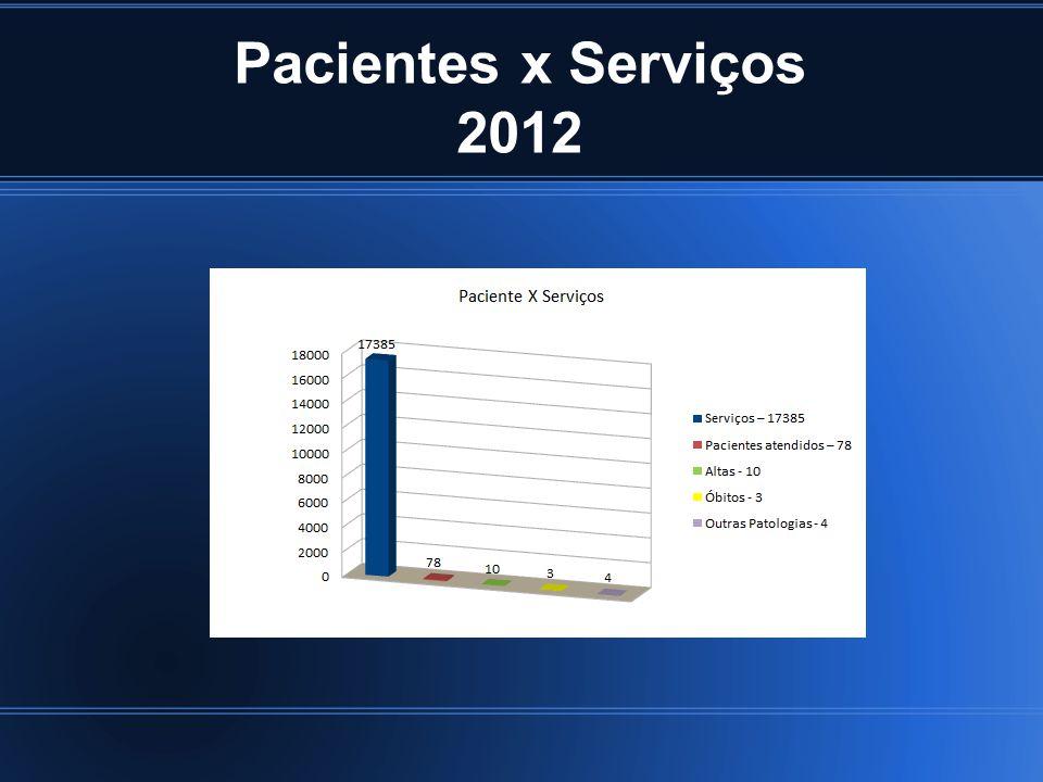 Pacientes x Serviços 2012