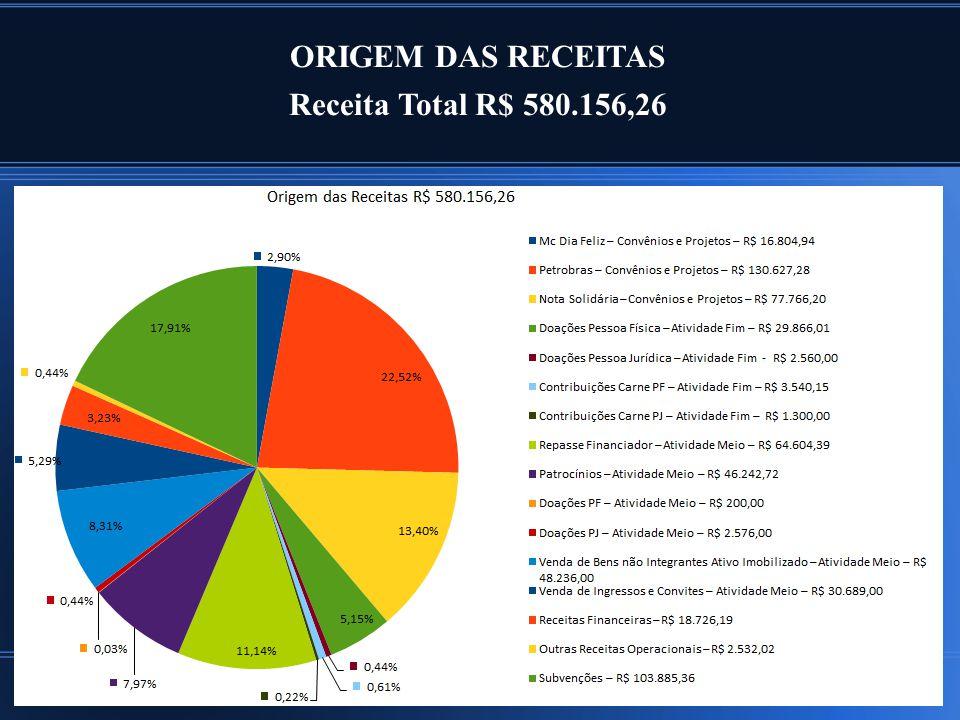 ORIGEM DAS RECEITAS Receita Total R$ 580.156,26