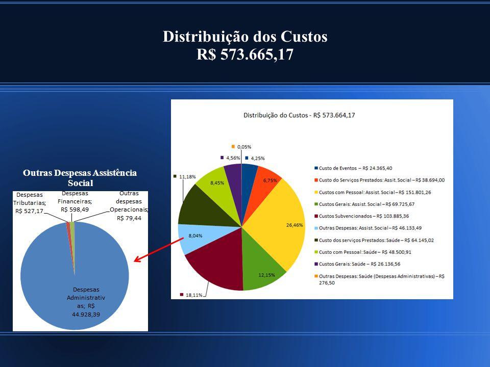 Distribuição dos Custos R$ 573.665,17 Outras Despesas Assistência Social
