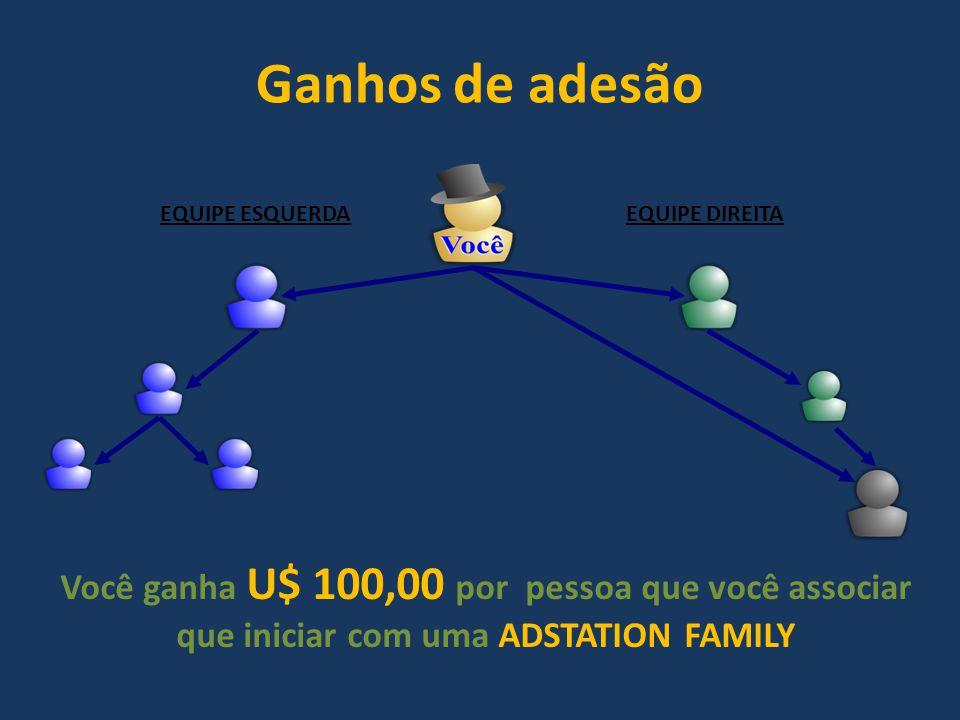 Ganhos de adesão EQUIPE ESQUERDAEQUIPE DIREITA Você ganha U$ 100,00 por pessoa que você associar que iniciar com uma ADSTATION FAMILY